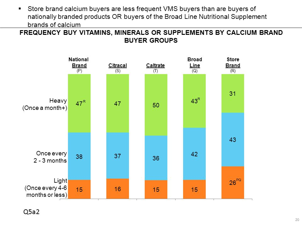 FREQUENCY BUY VITAMINS, MINERALS OR SUPPLEMENTS BY CALCIUM BRAND BUYER GROUPS 20  Store brand calcium buyers are less frequent VMS buyers than are buyers of nationally branded products OR buyers of the Broad Line Nutritional Supplement brands of calcium National Brand (P) Broad Line (Q) Store Brand (R) Citracal (S) Caltrate (T) Once every 2 - 3 months R R PQ Heavy (Once a month+) Light (Once every 4-6 months or less) Q5a2