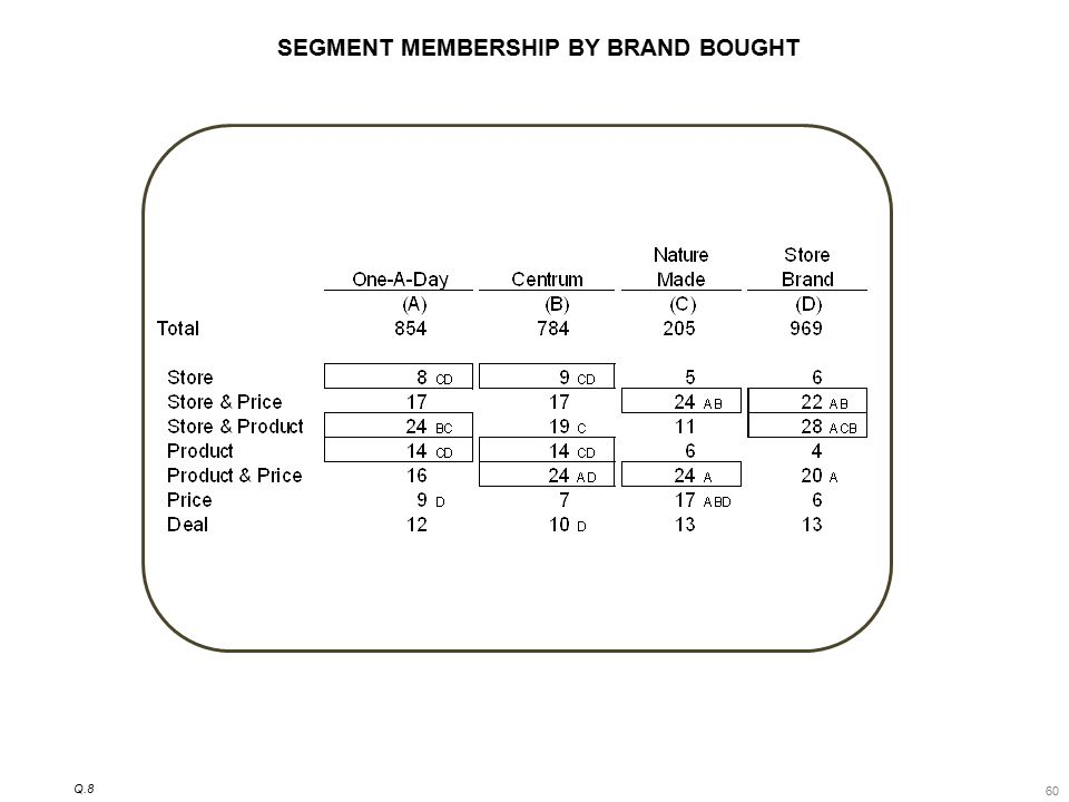 60 SEGMENT MEMBERSHIP BY BRAND BOUGHT Q.8