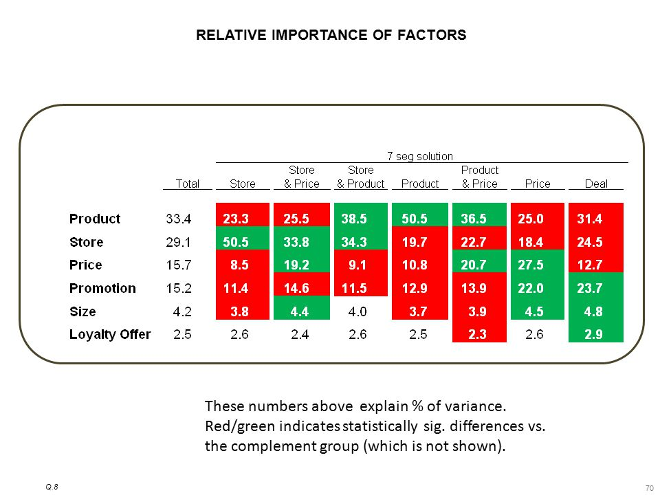 70 RELATIVE IMPORTANCE OF FACTORS Q.8 These numbers above explain % of variance.