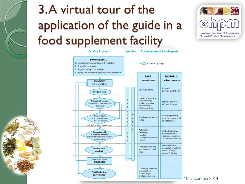3. A virtual tour of the application of the guide in a food supplement facility 10 December 2014