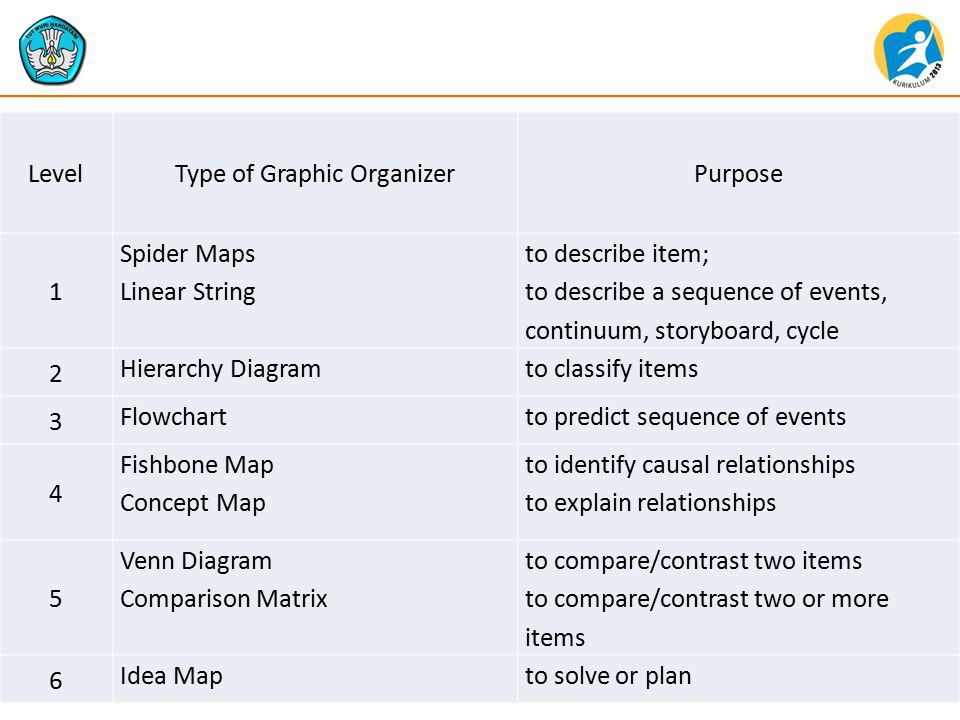 LevelType of Graphic OrganizerPurpose 1 Spider Maps Linear String to describe item; to describe a sequence of events, continuum, storyboard, cycle 2 Hierarchy Diagramto classify items 3 Flowchartto predict sequence of events 4 Fishbone Map Concept Map to identify causal relationships to explain relationships 5 Venn Diagram Comparison Matrix to compare/contrast two items to compare/contrast two or more items 6 Idea Mapto solve or plan