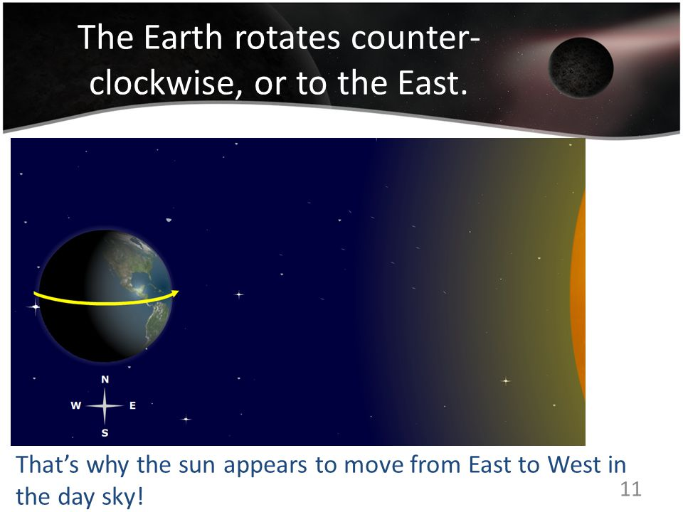 The Earth rotates counter- clockwise, or to the East.