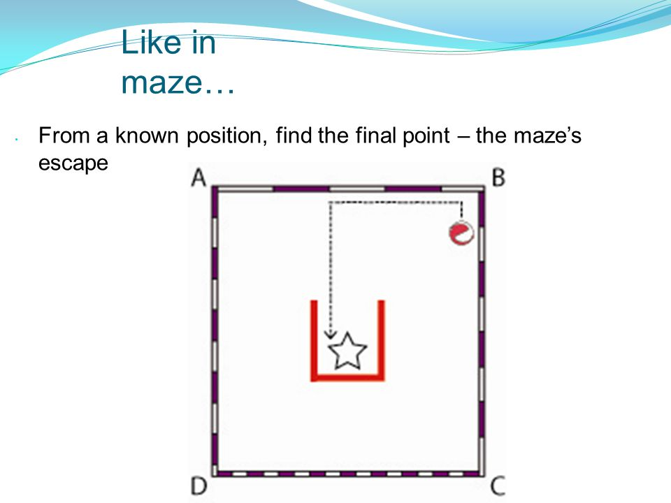 Like in maze… From a known position, find the final point – the maze's escape