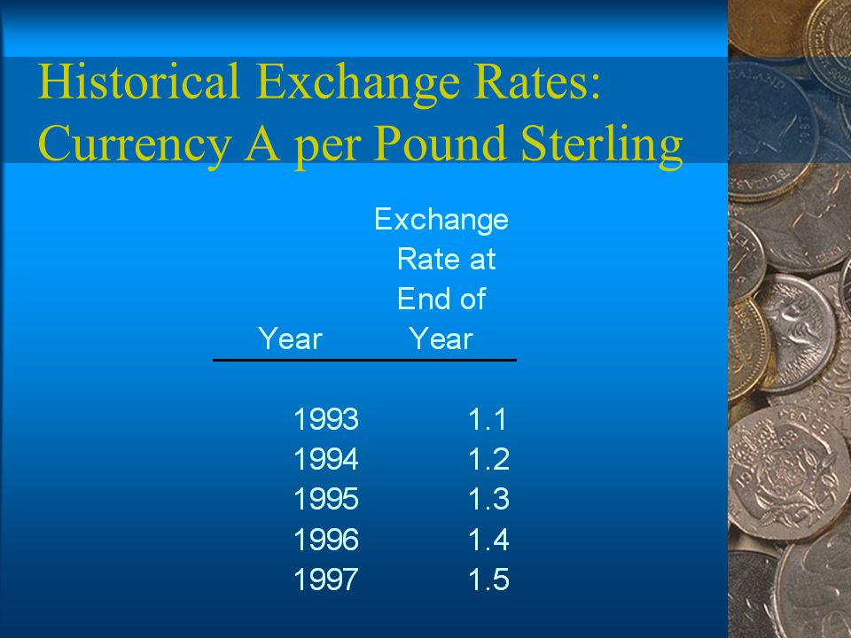 Historical Exchange Rates: Currency A per Pound Sterling