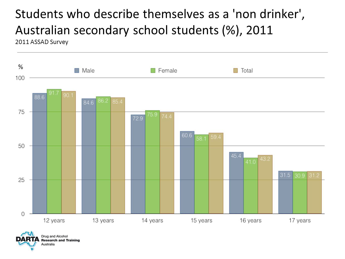 % Students who describe themselves as a non drinker , Australian secondary school students (%), 2011 2011 ASSAD Survey