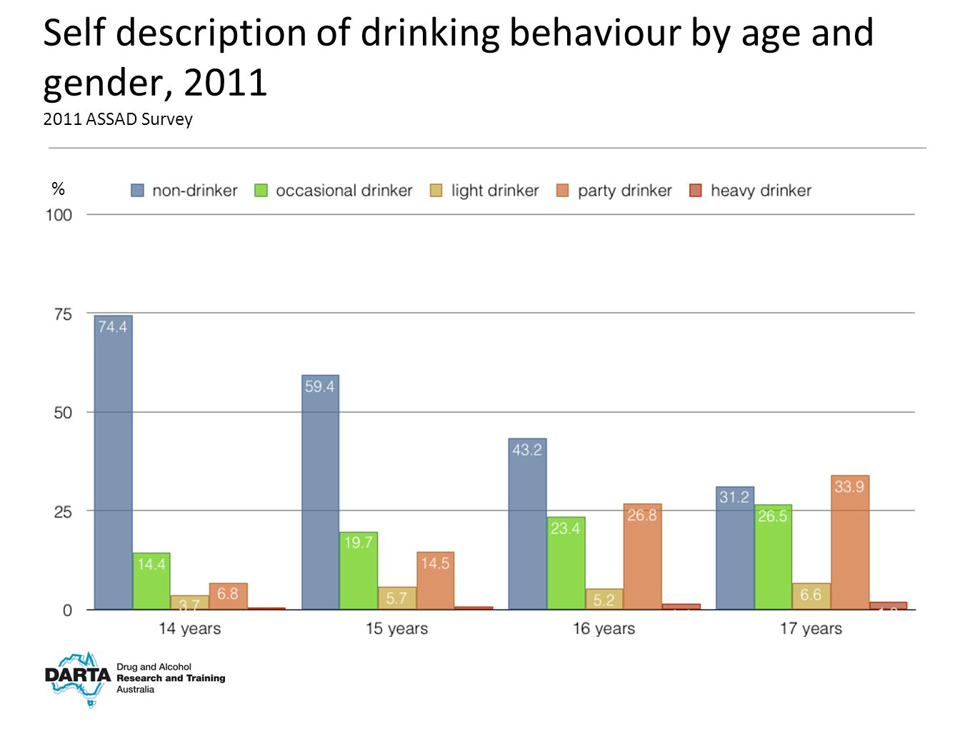 % Self description of drinking behaviour by age and gender, 2011 2011 ASSAD Survey