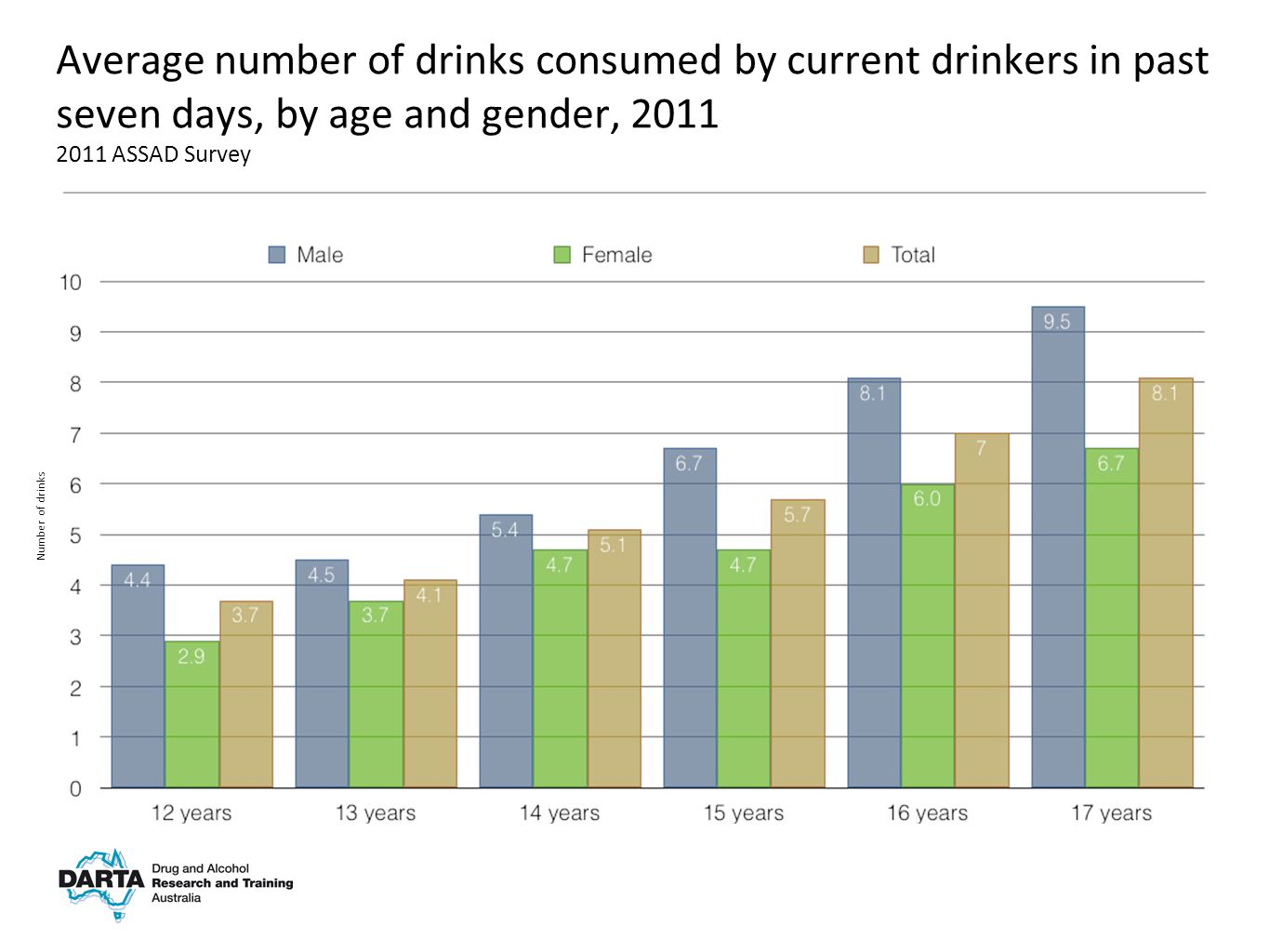 Number of drinks Average number of drinks consumed by current drinkers in past seven days, by age and gender, 2011 2011 ASSAD Survey