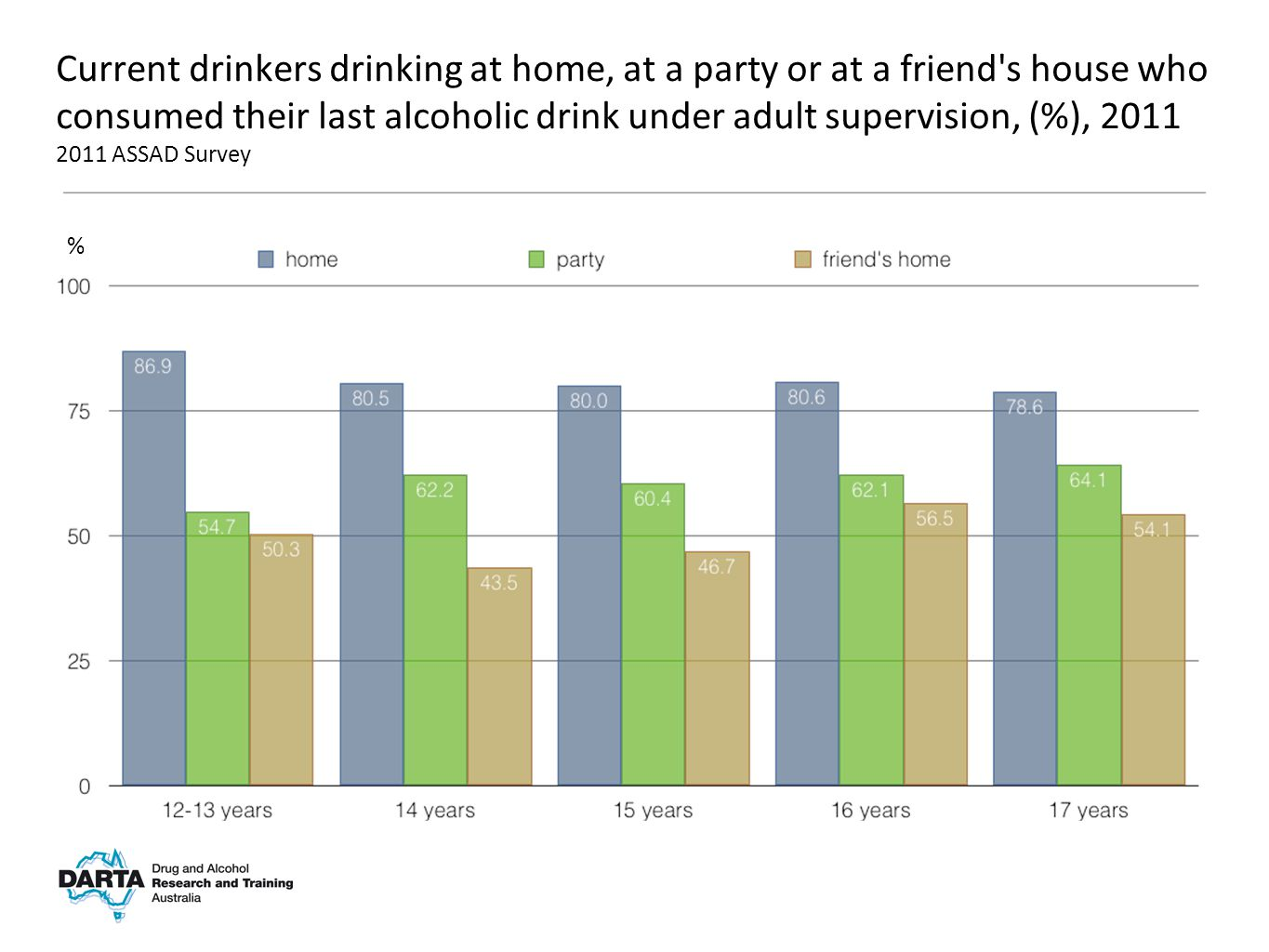 % Current drinkers drinking at home, at a party or at a friend s house who consumed their last alcoholic drink under adult supervision, (%), 2011 2011 ASSAD Survey