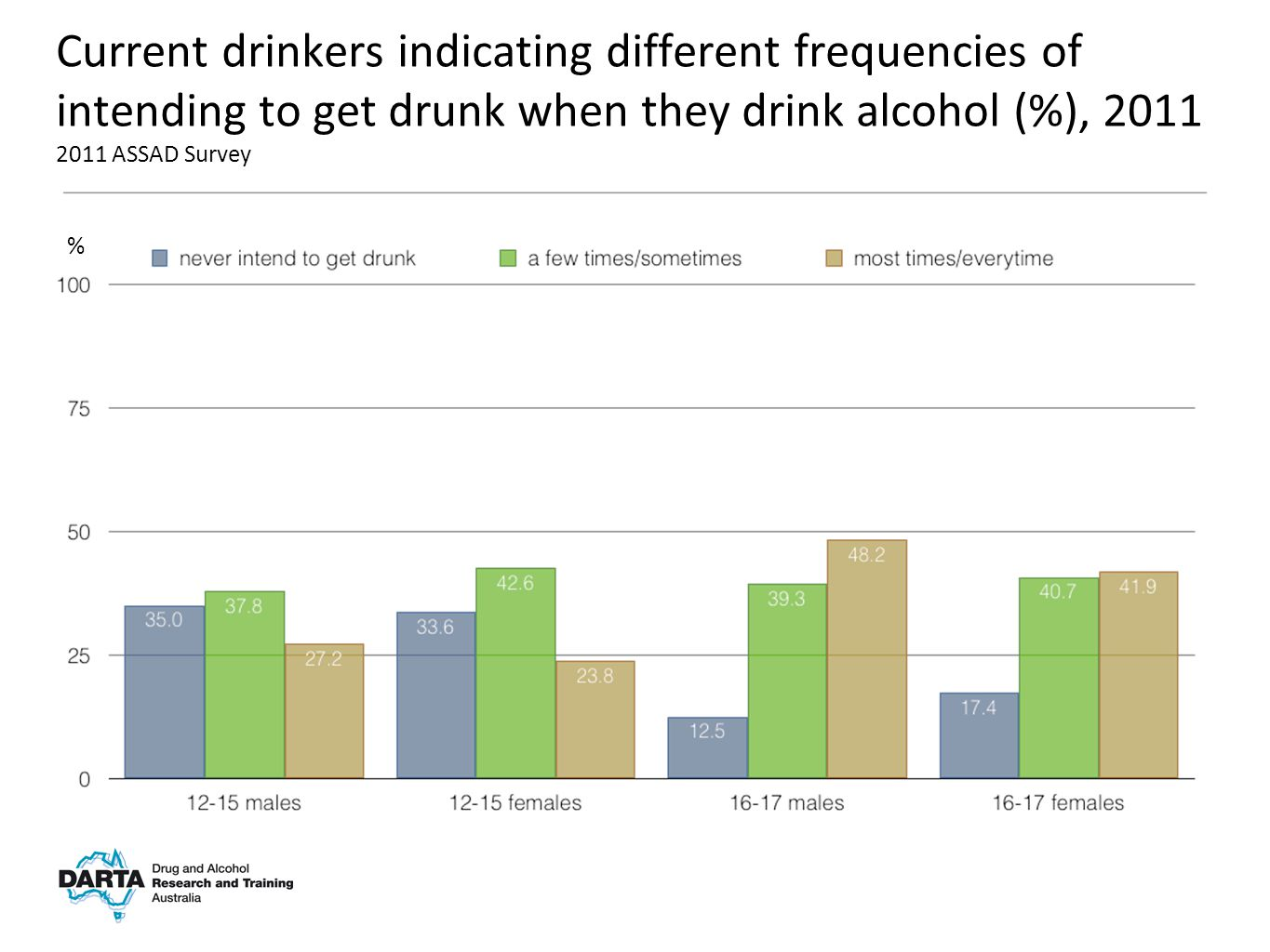 % Current drinkers indicating different frequencies of intending to get drunk when they drink alcohol (%), 2011 2011 ASSAD Survey