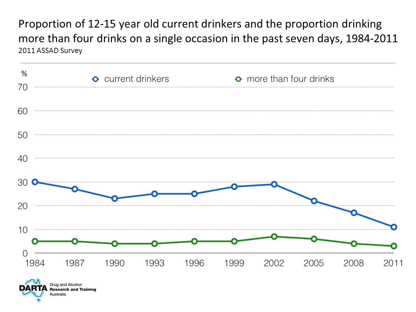 % Proportion of 12-15 year old current drinkers and the proportion drinking more than four drinks on a single occasion in the past seven days, 1984-2011 2011 ASSAD Survey