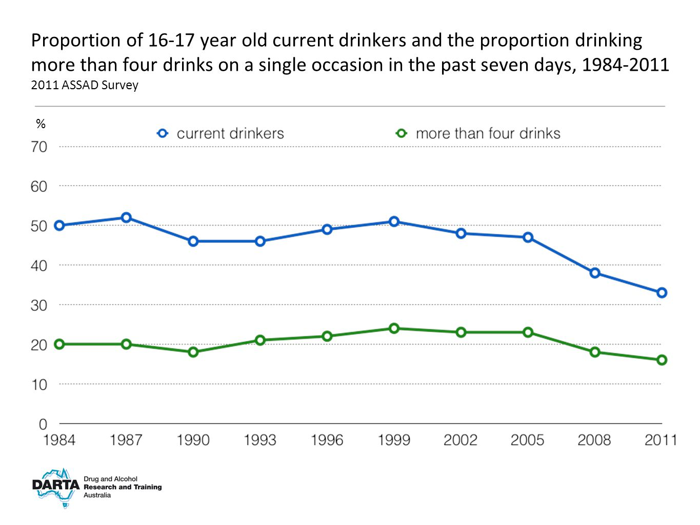 % Proportion of 16-17 year old current drinkers and the proportion drinking more than four drinks on a single occasion in the past seven days, 1984-2011 2011 ASSAD Survey