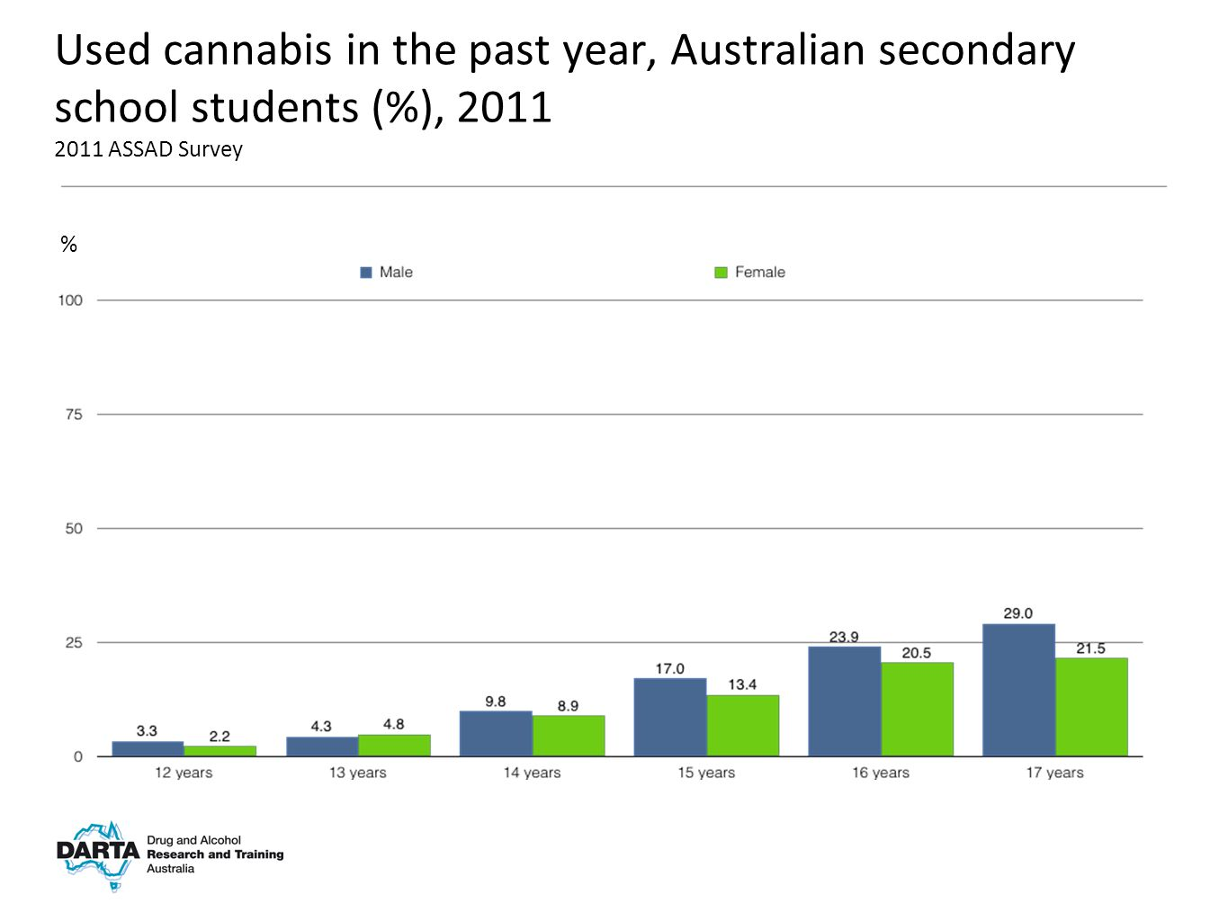 % Used cannabis in the past year, Australian secondary school students (%), 2011 2011 ASSAD Survey