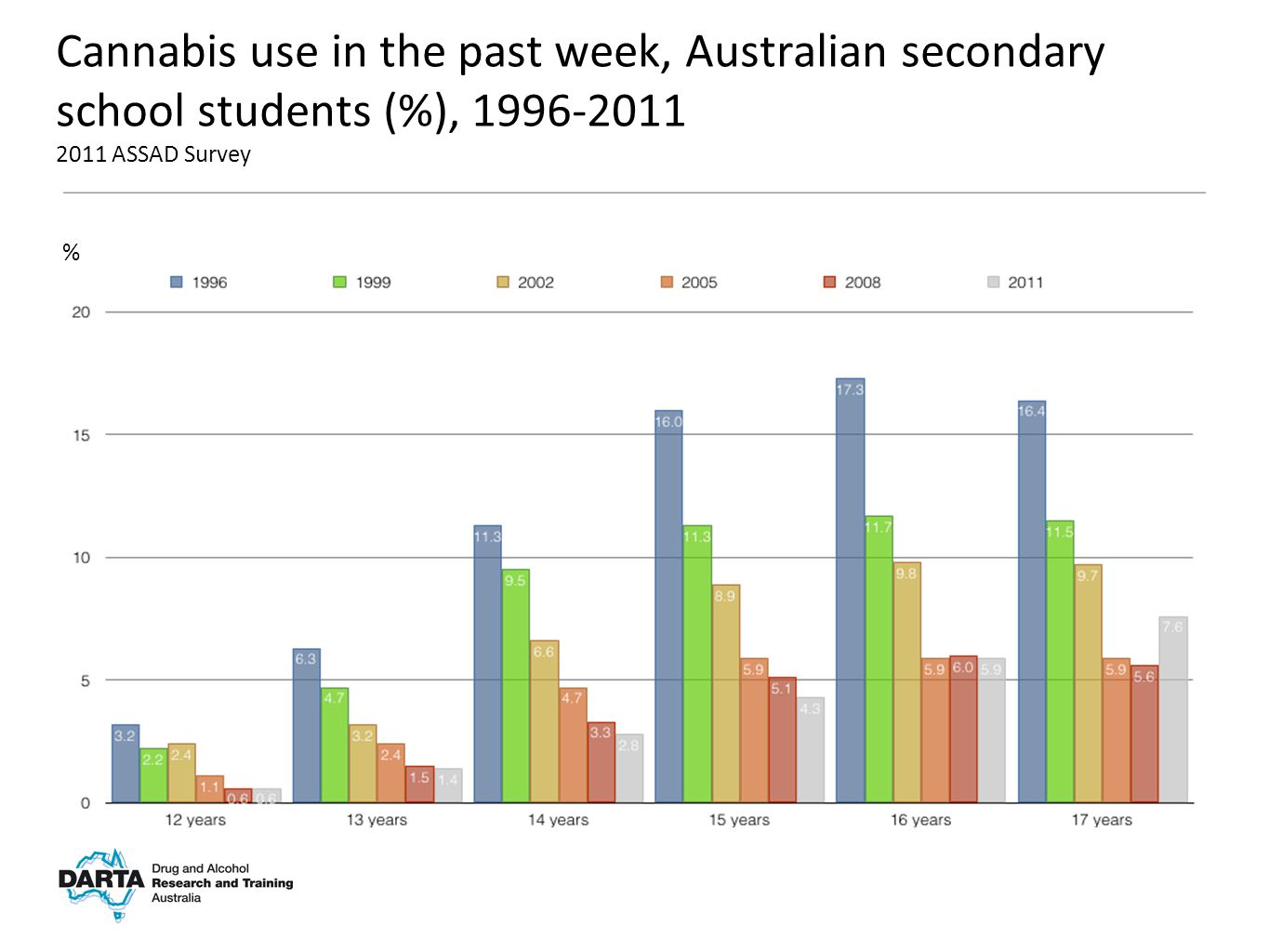 % Cannabis use in the past week, Australian secondary school students (%), 1996-2011 2011 ASSAD Survey