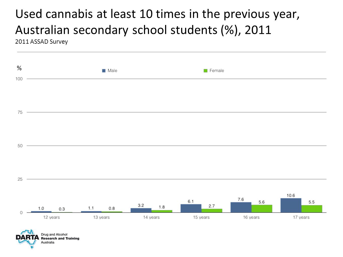 % Used cannabis at least 10 times in the previous year, Australian secondary school students (%), 2011 2011 ASSAD Survey