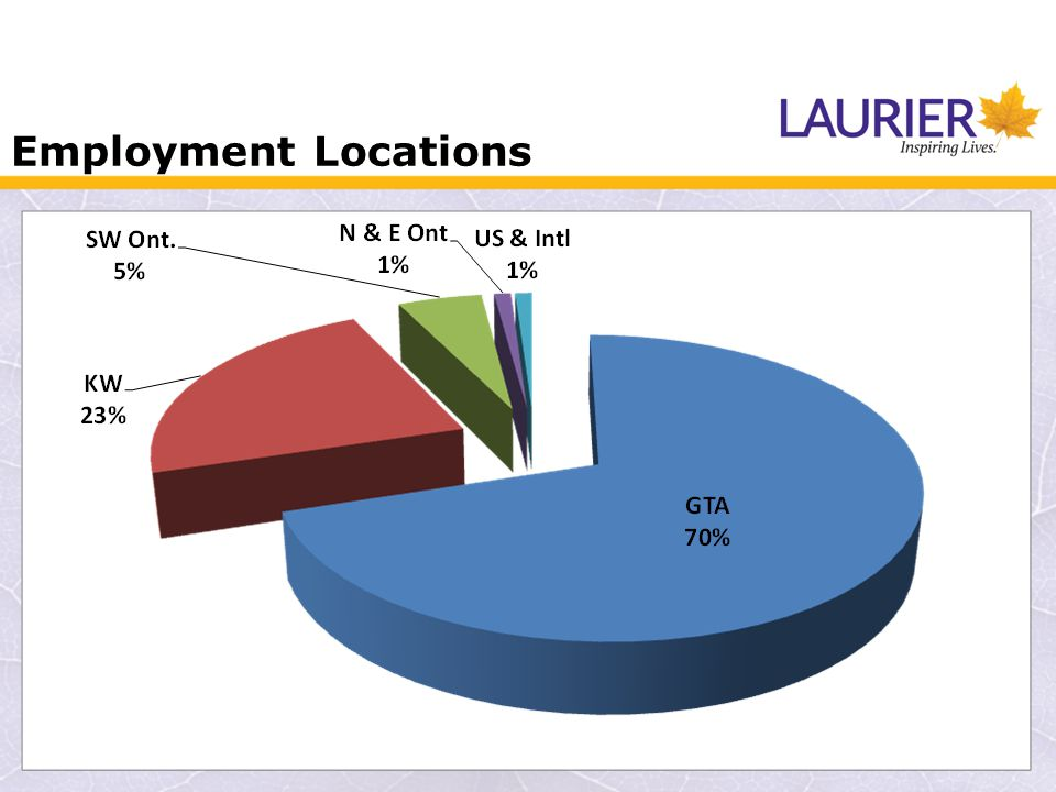 Employment Locations