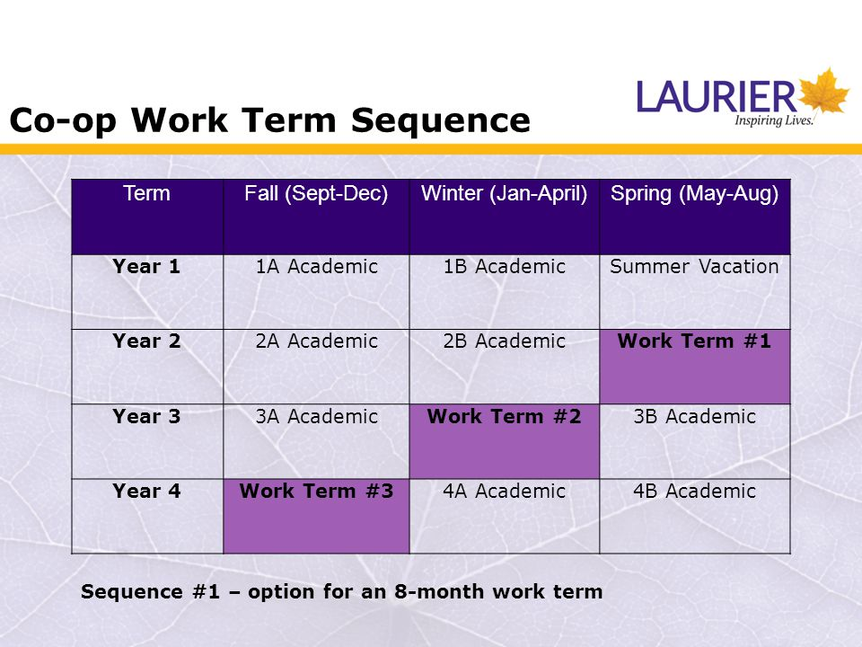 Co-op Work Term Sequence TermFall (Sept-Dec)Winter (Jan-April)Spring (May-Aug) Year 11A Academic1B AcademicSummer Vacation Year 22A Academic2B AcademicWork Term #1 Year 33A AcademicWork Term #23B Academic Year 4Work Term #34A Academic4B Academic Sequence #1 – option for an 8-month work term