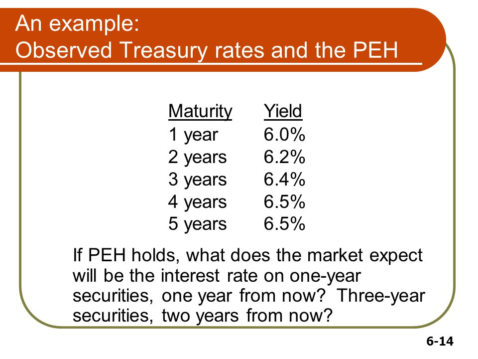 6-14 An example: Observed Treasury rates and the PEH MaturityYield 1 year6.0% 2 years6.2% 3 years6.4% 4 years6.5% 5 years6.5% If PEH holds, what does the market expect will be the interest rate on one-year securities, one year from now.