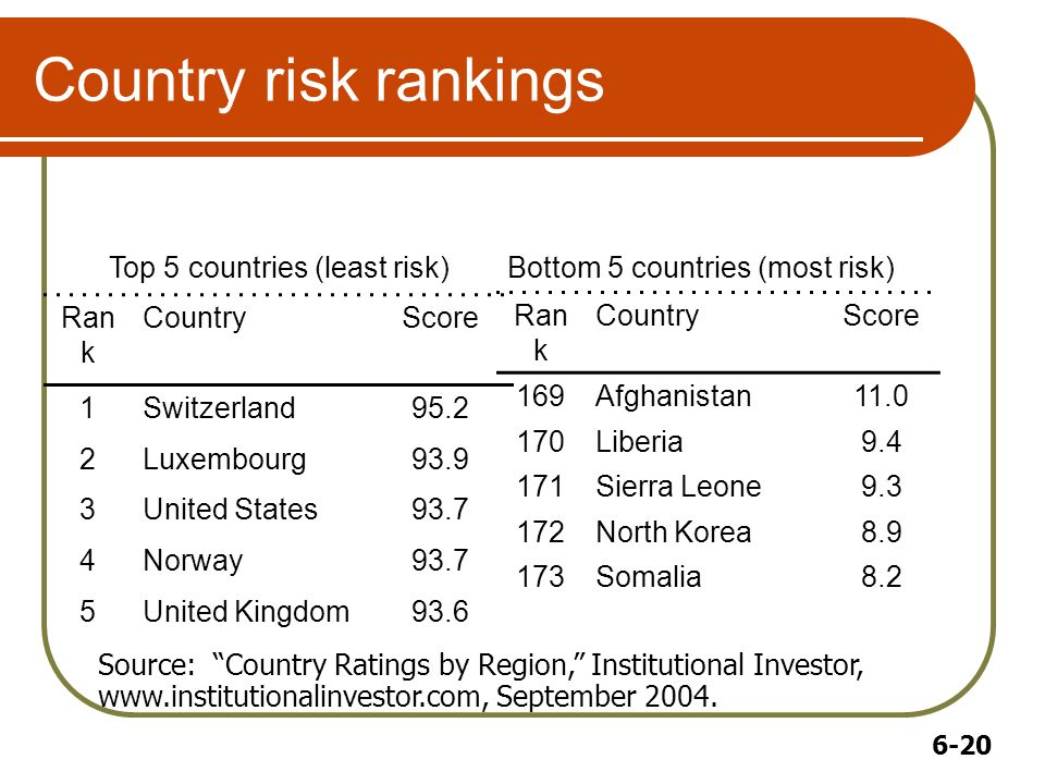 6-20 Country risk rankings Top 5 countries (least risk) Ran k CountryScore 1Switzerland95.2 2Luxembourg93.9 3United States93.7 4Norway93.7 5United Kingdom93.6 Bottom 5 countries (most risk) Ran k CountryScore 169Afghanistan11.0 170Liberia9.4 171Sierra Leone9.3 172North Korea8.9 173Somalia8.2 Source: Country Ratings by Region, Institutional Investor, www.institutionalinvestor.com, September 2004.