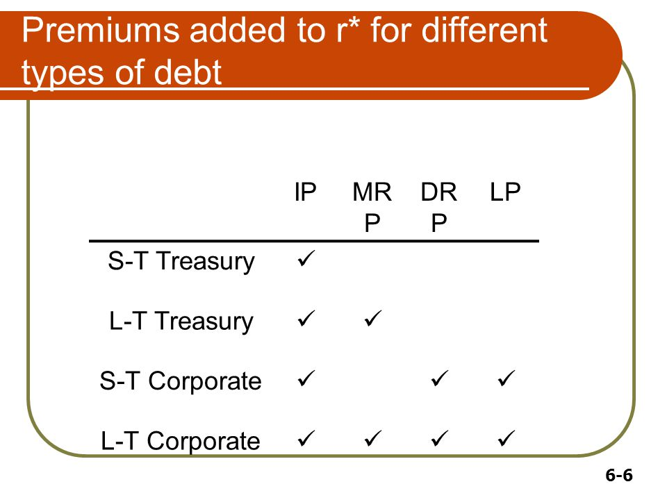 6-6 Premiums added to r* for different types of debt IPMR P DR P LP S-T Treasury L-T Treasury S-T Corporate L-T Corporate