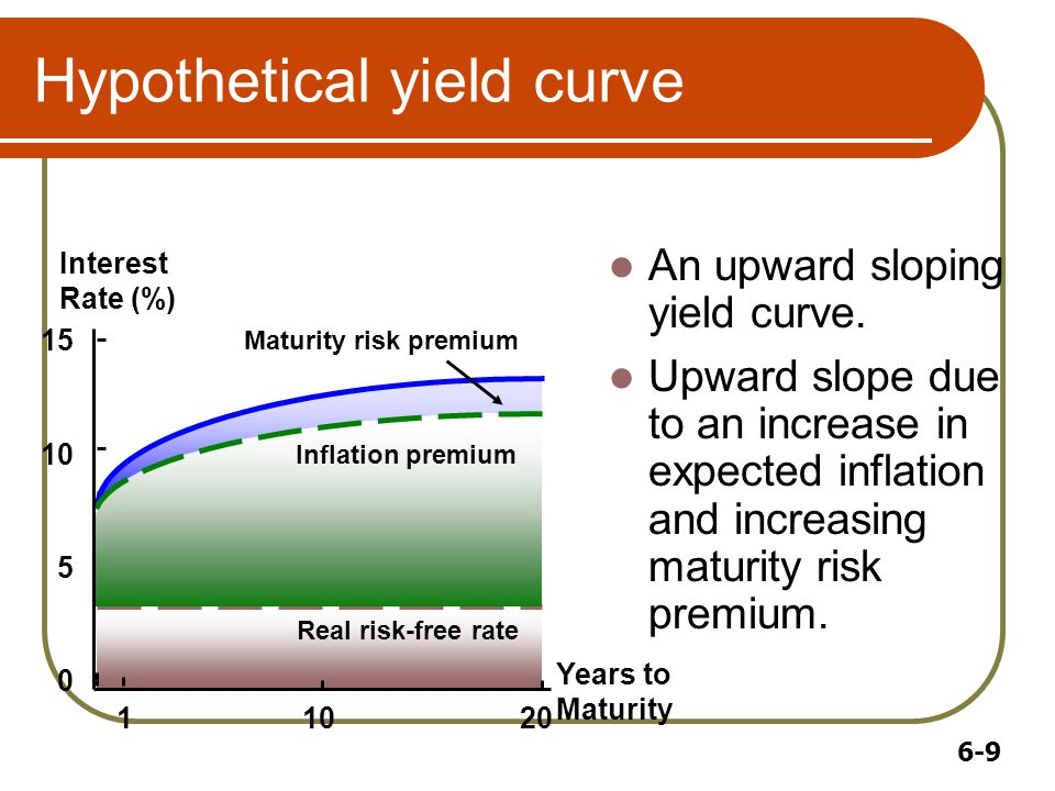6-9 Hypothetical yield curve An upward sloping yield curve.