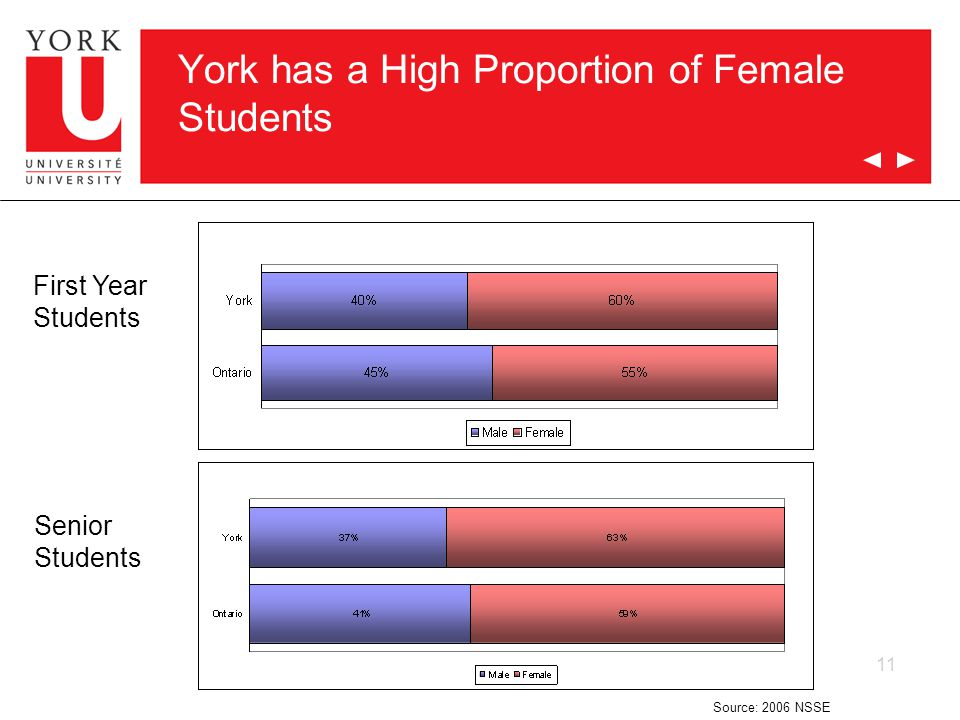 11 York has a High Proportion of Female Students First Year Students Senior Students Source: 2006 NSSE