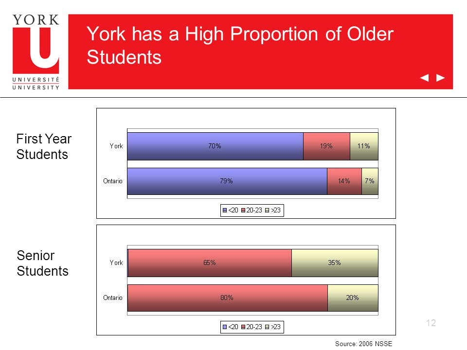 12 York has a High Proportion of Older Students First Year Students Senior Students Source: 2006 NSSE