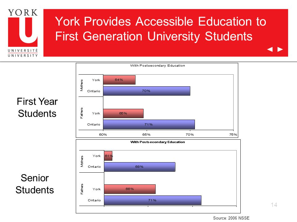 14 York Provides Accessible Education to First Generation University Students First Year Students Senior Students Source: 2006 NSSE