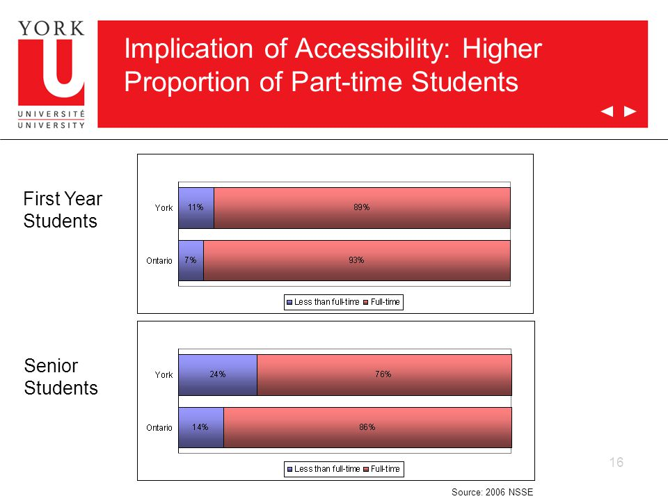 16 Implication of Accessibility: Higher Proportion of Part-time Students First Year Students Senior Students Source: 2006 NSSE
