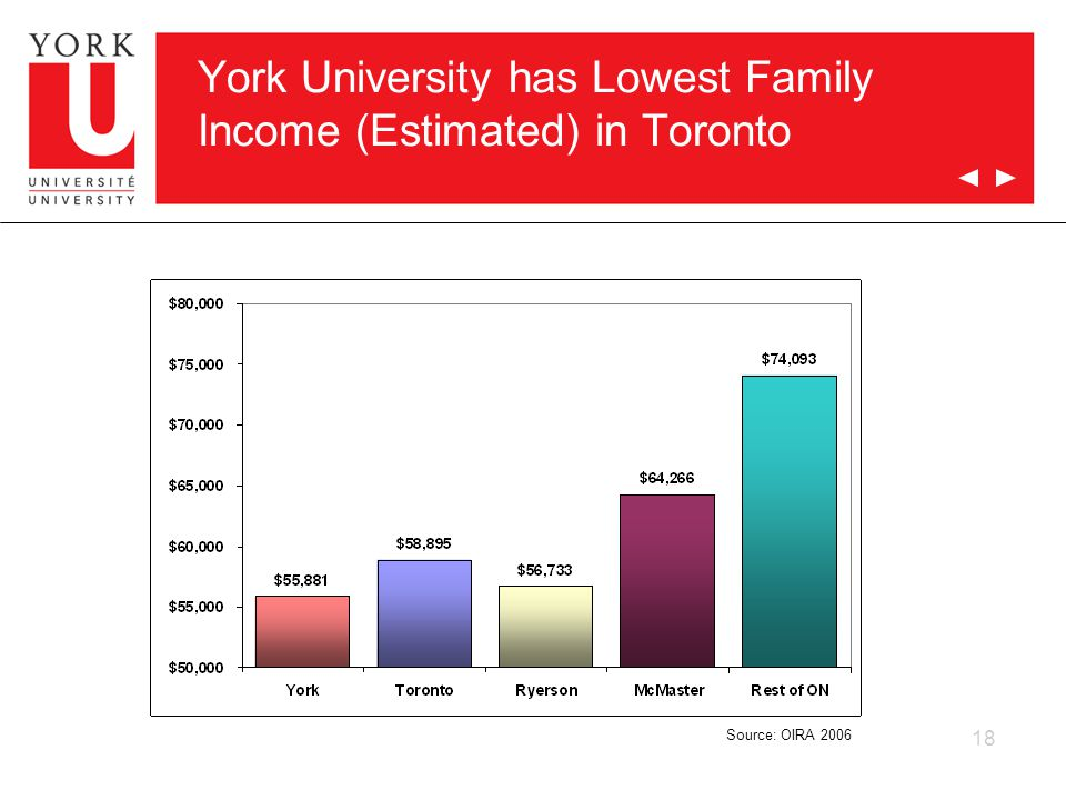 18 York University has Lowest Family Income (Estimated) in Toronto Source: OIRA 2006