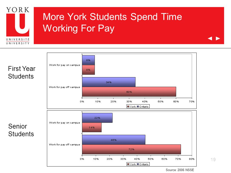 19 More York Students Spend Time Working For Pay First Year Students Senior Students Source: 2006 NSSE