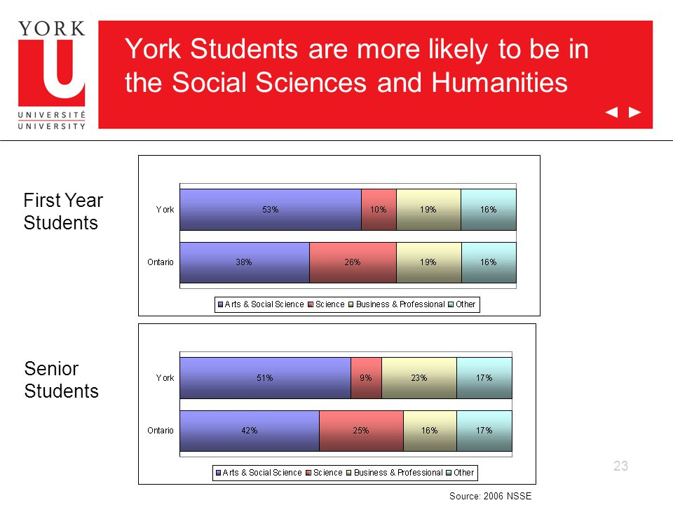 23 York Students are more likely to be in the Social Sciences and Humanities First Year Students Senior Students Source: 2006 NSSE