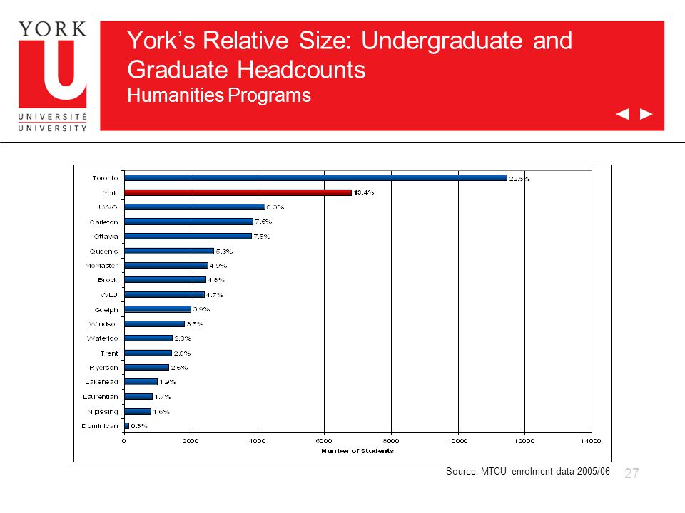 27 York's Relative Size: Undergraduate and Graduate Headcounts Humanities Programs Source: MTCU enrolment data 2005/06
