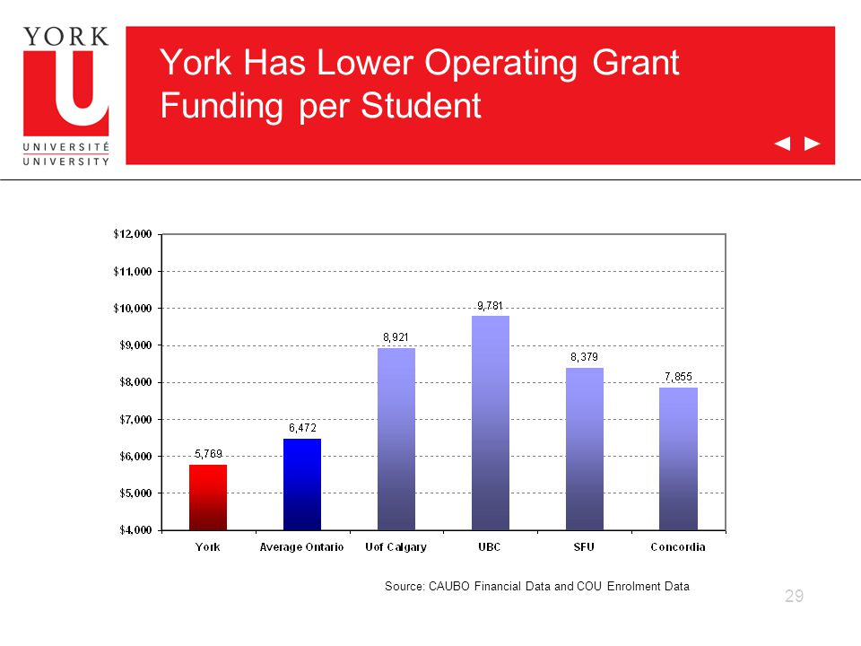 29 York Has Lower Operating Grant Funding per Student Source: CAUBO Financial Data and COU Enrolment Data