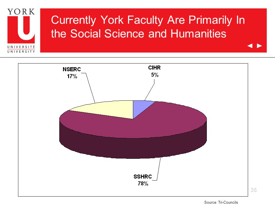 35 Currently York Faculty Are Primarily In the Social Science and Humanities Source: Tri-Councils