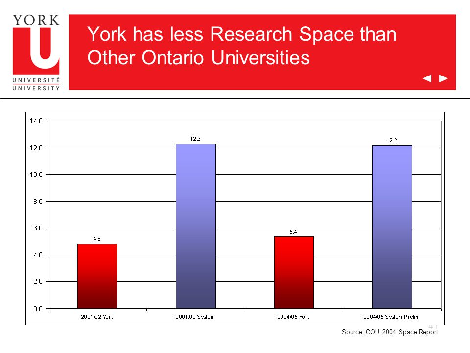41 York has less Research Space than Other Ontario Universities Source: COU 2004 Space Report