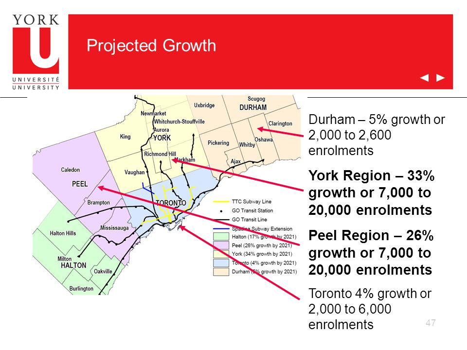 47 Projected Growth Durham – 5% growth or 2,000 to 2,600 enrolments York Region – 33% growth or 7,000 to 20,000 enrolments Peel Region – 26% growth or 7,000 to 20,000 enrolments Toronto 4% growth or 2,000 to 6,000 enrolments