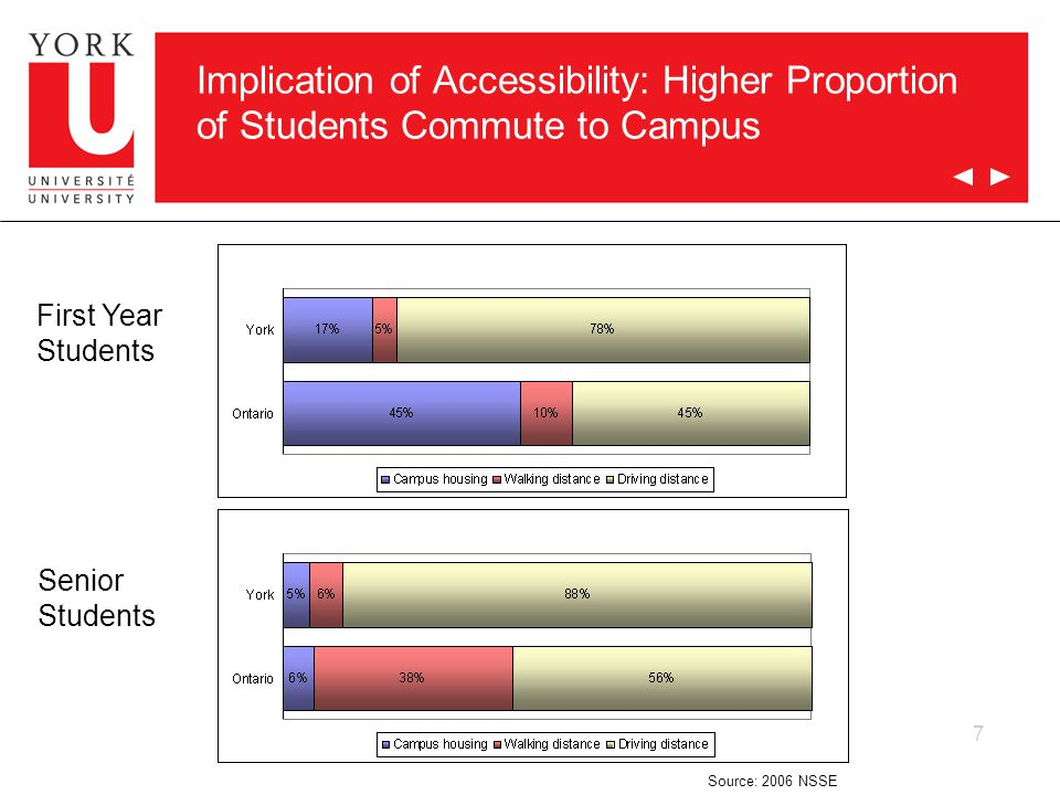 7 Implication of Accessibility: Higher Proportion of Students Commute to Campus First Year Students Senior Students Source: 2006 NSSE