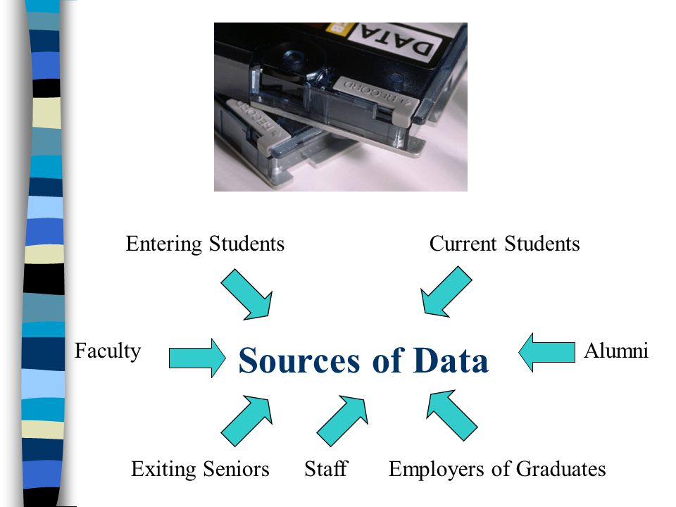 Sources of Data Entering StudentsCurrent Students Exiting Seniors Staff AlumniFaculty Employers of Graduates