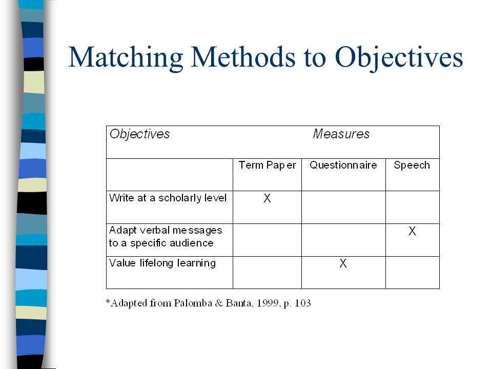 Matching Methods to Objectives