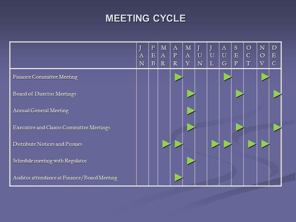 MEETING CYCLE JANJANJANJAN FEBFEBFEBFEB MARMARMARMAR APRAPRAPRAPR MAYMAYMAYMAY JUNJUNJUNJUN JULJULJULJUL AUGAUGAUGAUG SEPSEPSEPSEP OCTOCTOCTOCT NOVNOVNOVNOV DECDECDECDEC Finance Committee Meeting ►►► Board of Director Meetings ►►► Annual General Meeting ► Executive and Claims Committee Meetings ►►► Distribute Notices and Proxies ►►►►►► Schedule meeting with Regulator ► Auditor attendance at Finance/Board Meeting ►