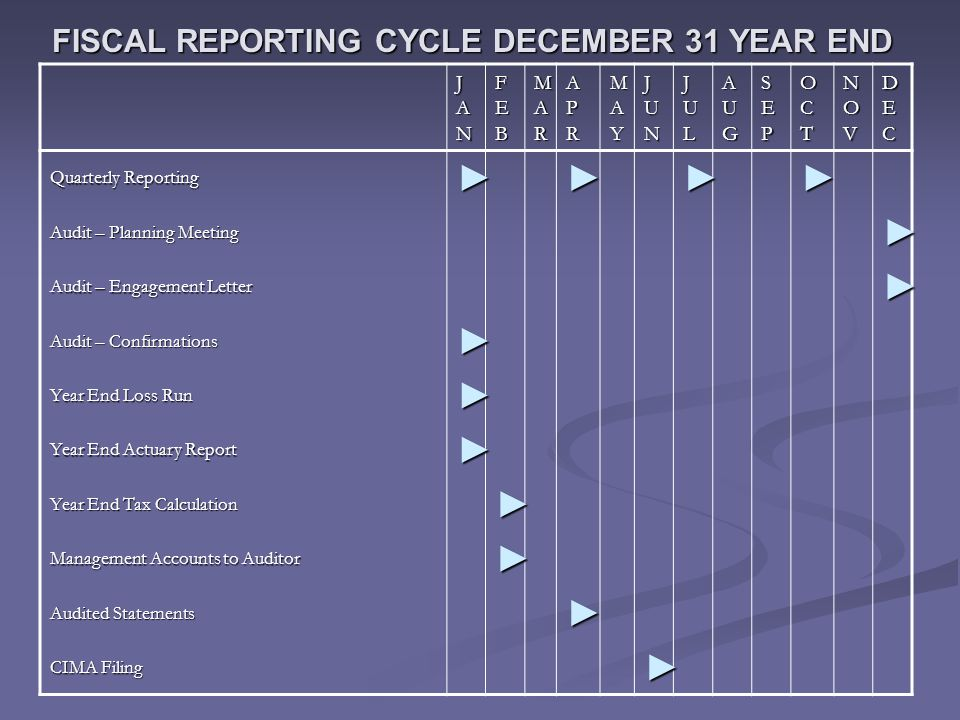 FISCAL REPORTING CYCLE DECEMBER 31 YEAR END JANJANJANJAN FEBFEBFEBFEB MARMARMARMAR APRAPRAPRAPR MAYMAYMAYMAY JUNJUNJUNJUN JULJULJULJUL AUGAUGAUGAUG SEPSEPSEPSEP OCTOCTOCTOCT NOVNOVNOVNOV DECDECDECDEC Quarterly Reporting ►►►► Audit – Planning Meeting ► Audit – Engagement Letter ► Audit – Confirmations ► Year End Loss Run ► Year End Actuary Report ► Year End Tax Calculation ► Management Accounts to Auditor ► Audited Statements ► CIMA Filing ►