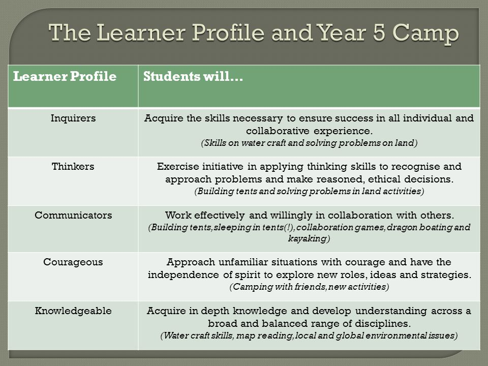 Learner ProfileStudents will… InquirersAcquire the skills necessary to ensure success in all individual and collaborative experience.