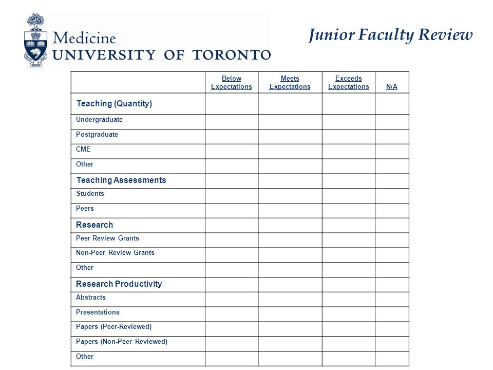 Junior Faculty Review Below Expectations Meets Expectations Exceeds ExpectationsN/A Teaching (Quantity) Undergraduate Postgraduate CME Other Teaching Assessments Students Peers Research Peer Review Grants Non-Peer Review Grants Other Research Productivity Abstracts Presentations Papers (Peer-Reviewed) Papers (Non-Peer Reviewed) Other