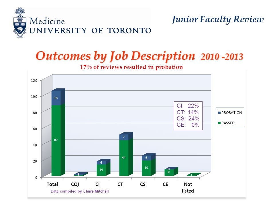 Junior Faculty Review Outcomes by Job Description 2010 -2013 17% of reviews resulted in probation CI: 22% CT: 14% CS: 24% CE: 0% Data compiled by Claire Mitchell