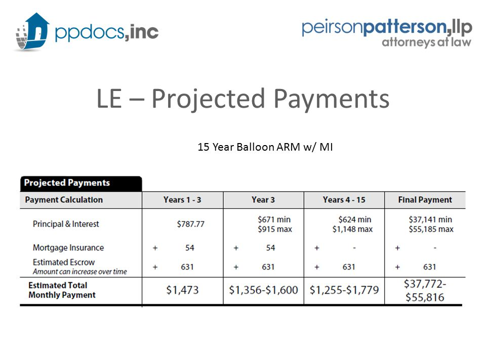 LE – Projected Payments 15 Year Balloon ARM w/ MI