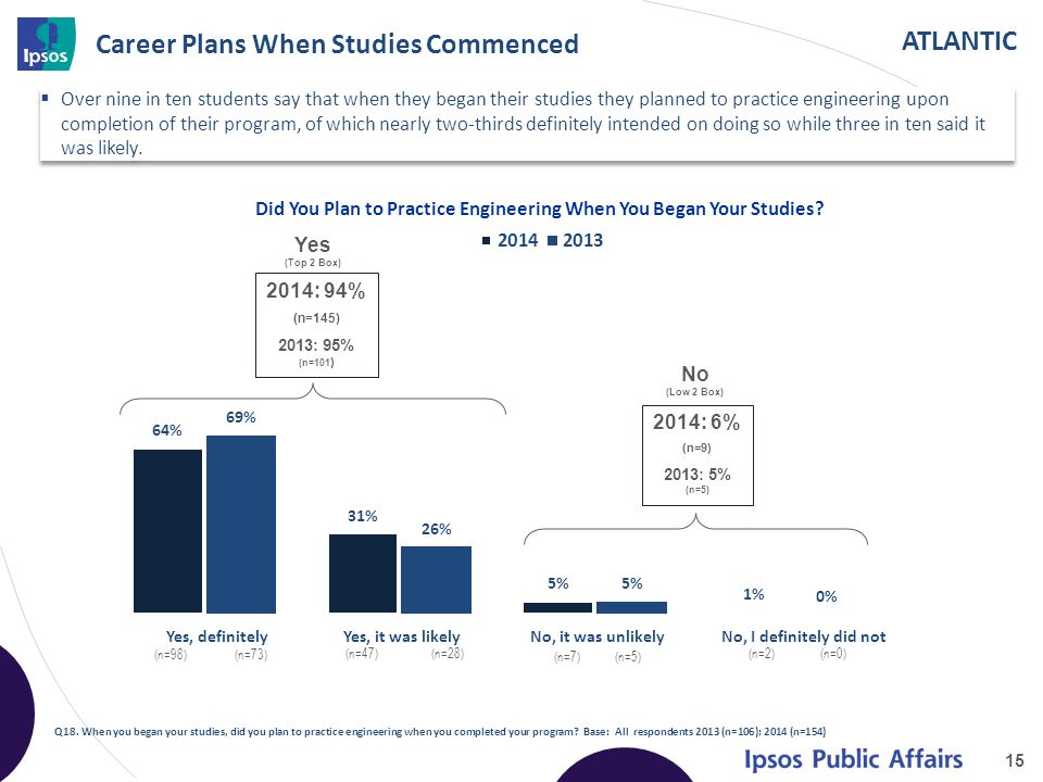 ATLANTIC Career Plans When Studies Commenced  Over nine in ten students say that when they began their studies they planned to practice engineering upon completion of their program, of which nearly two-thirds definitely intended on doing so while three in ten said it was likely.