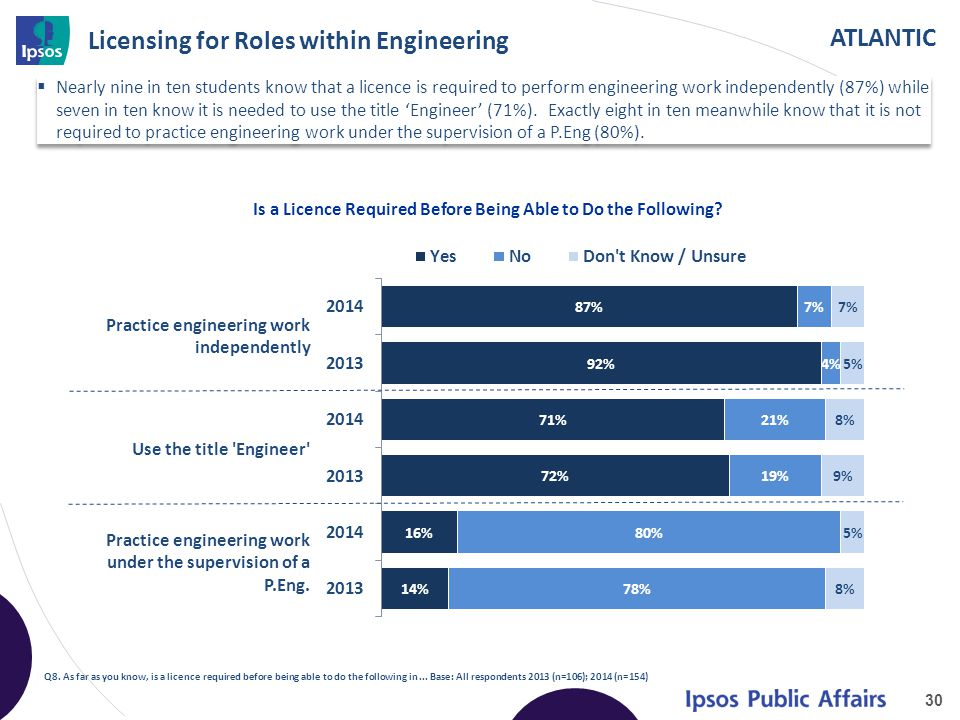 ATLANTIC Licensing for Roles within Engineering  Nearly nine in ten students know that a licence is required to perform engineering work independently (87%) while seven in ten know it is needed to use the title 'Engineer' (71%).