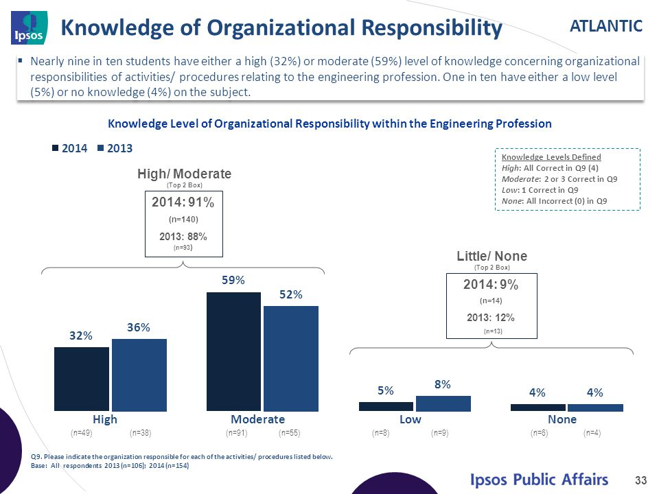 ATLANTIC Knowledge of Organizational Responsibility 33 Knowledge Level of Organizational Responsibility within the Engineering Profession Q9.