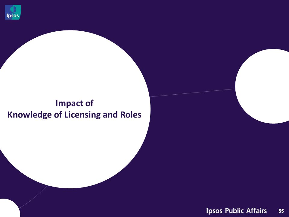 Impact of Knowledge of Licensing and Roles 55