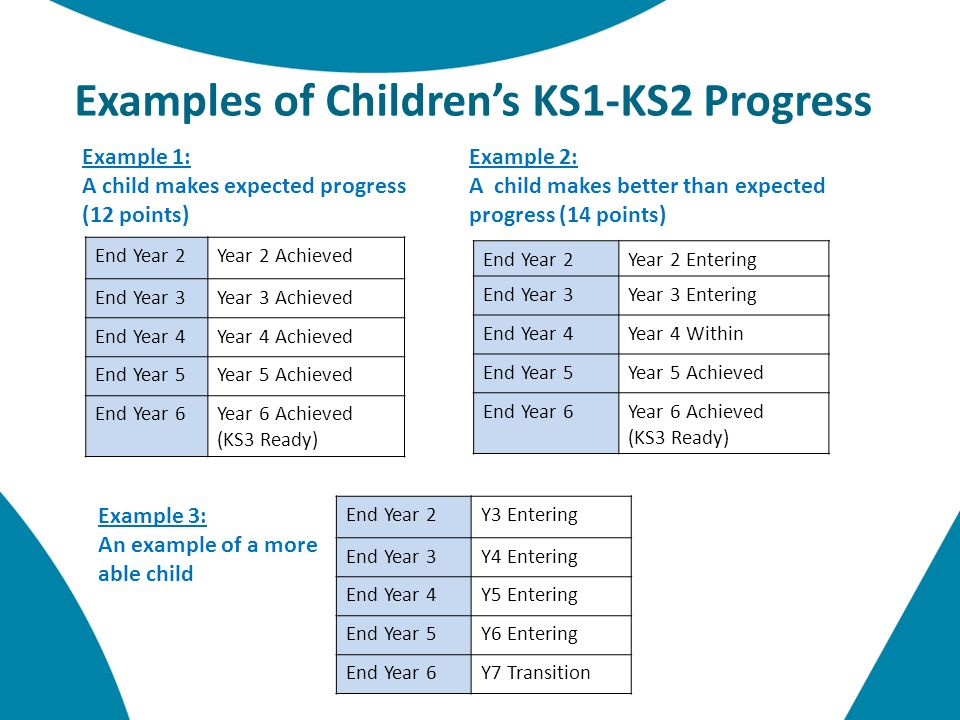 Example 1: A child makes expected progress (12 points) End Year 2Year 2 Achieved End Year 3Year 3 Achieved End Year 4Year 4 Achieved End Year 5Year 5 Achieved End Year 6Year 6 Achieved (KS3 Ready) Example 2: A child makes better than expected progress (14 points) End Year 2Year 2 Entering End Year 3Year 3 Entering End Year 4Year 4 Within End Year 5Year 5 Achieved End Year 6Year 6 Achieved (KS3 Ready) Examples of Children's KS1-KS2 Progress Example 3: An example of a more able child End Year 2Y3 Entering End Year 3Y4 Entering End Year 4Y5 Entering End Year 5Y6 Entering End Year 6Y7 Transition